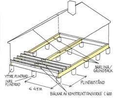 Portfolio for Different types of home foundations